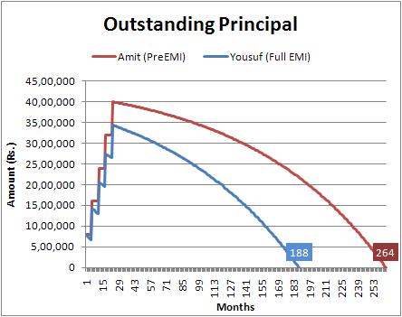 Outstanding Principal