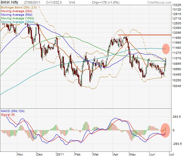 Bank Nifty Chart