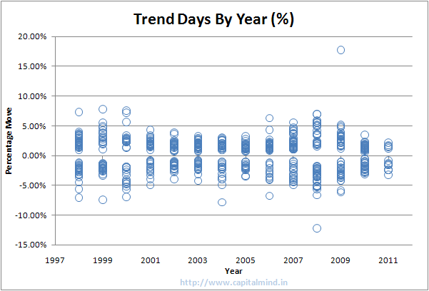 Trend days by year (%)