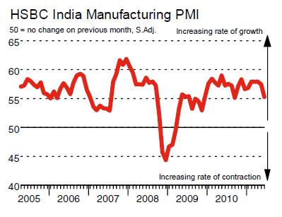 June Manufacturing PMI