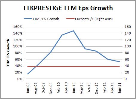 TTKPrestige TTM EPS Growth