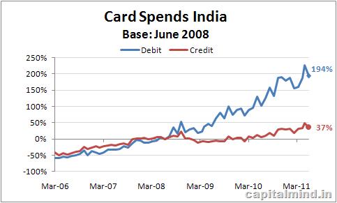 Rebased Card Spends in cr.