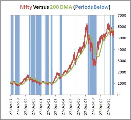 Nifty versus 200 DMA