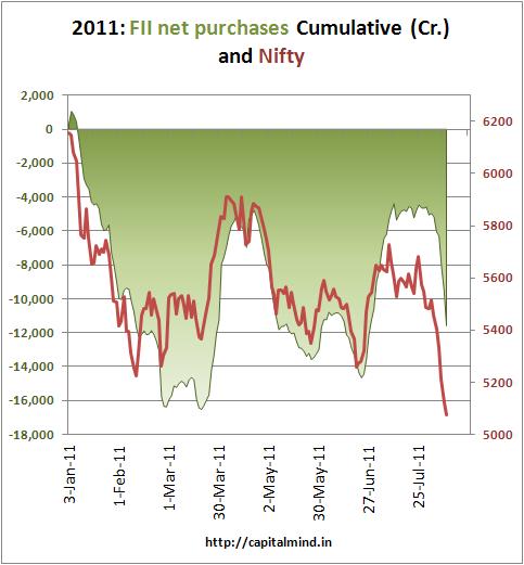 FII Net Purchases Cumulative