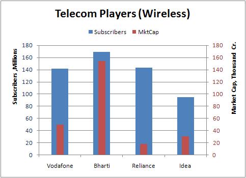 Wireless Telcos
