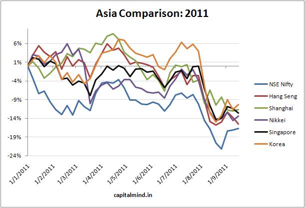 Asia Comparison