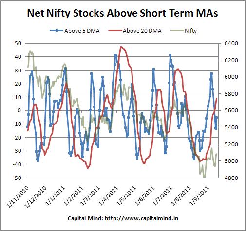 Stocks Above DMA