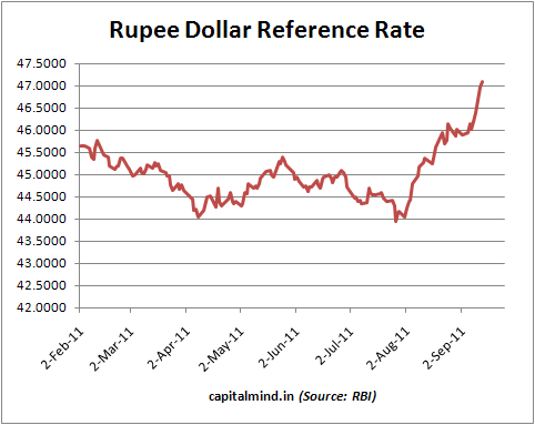 Rbi forex exchange rates