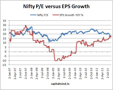 Nifty P/E vs. EPS growth