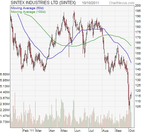 Sintex Chart
