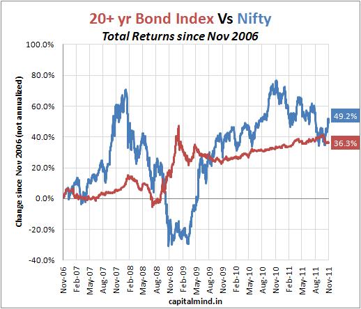 20 yr bonds vs Nifty