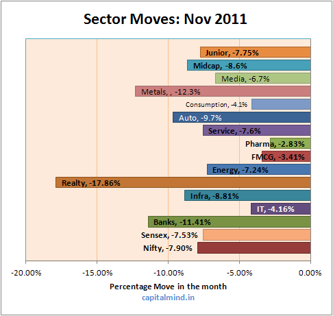 Sector Month Moves November 2011