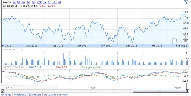 HDFC chart