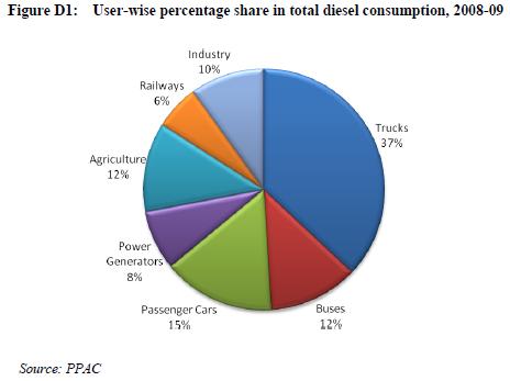 Kirit Parikh Diesel Use