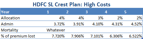 HDFC Crest, Insurance, Costs, High cost