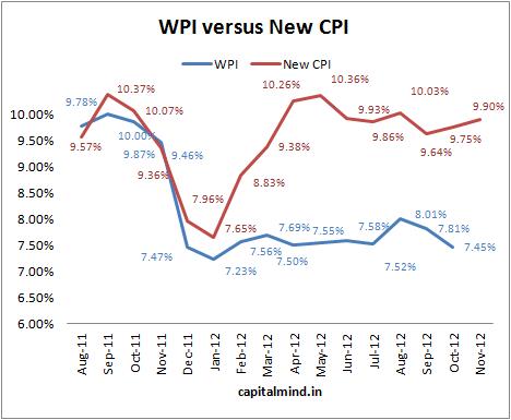 WPI vs New CPI