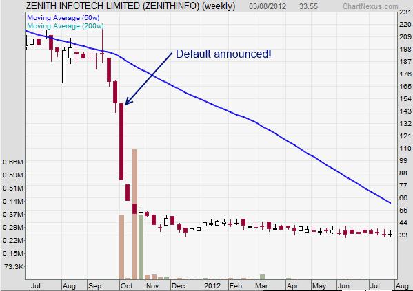 Zenith stock plummets