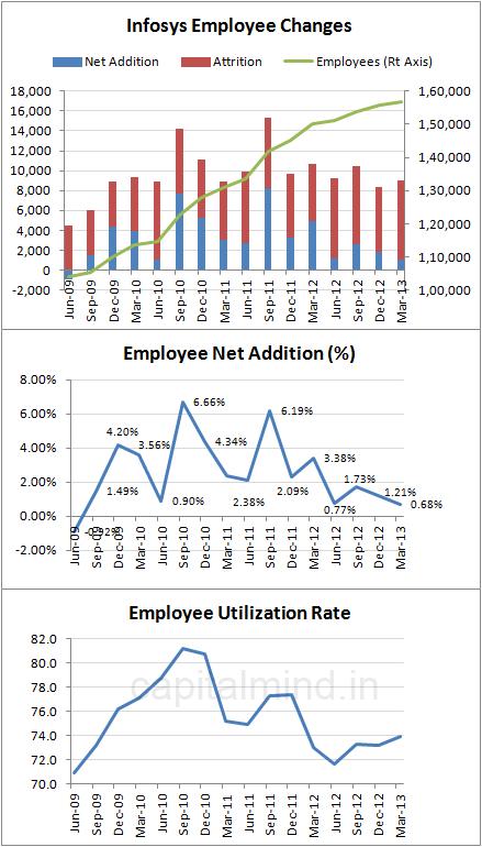 Infy Employee Data