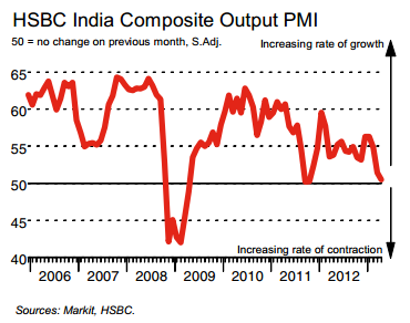 India PMI for April 2013