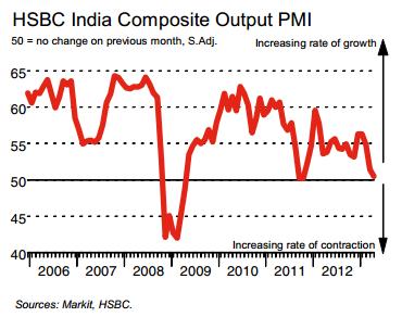 India PMI for April 2013