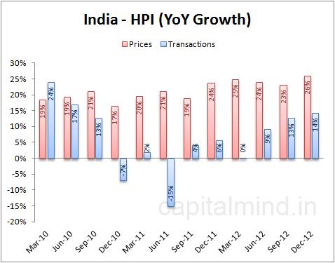 Indian Housing Price Index