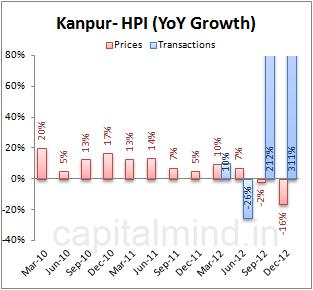 Kanpur Housing Price Index