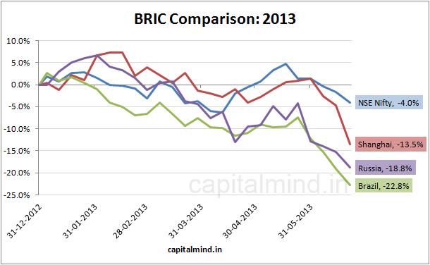 BRIC Comparison 2013