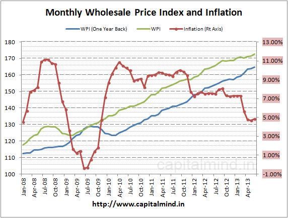 WPI Jun 2013 Inflation