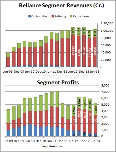 RIL Segment Results: Capital Mind