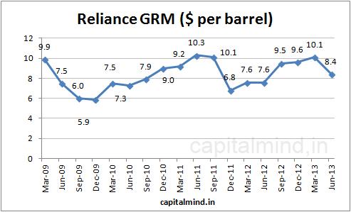 Reliance GRM : Capital Mind