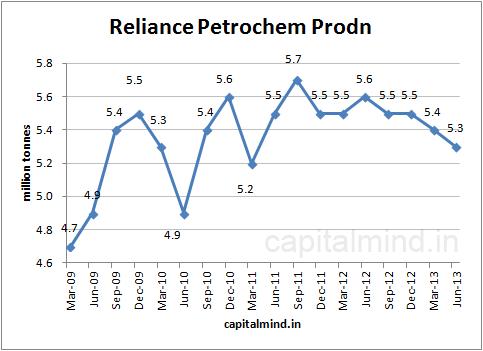 Reliance Petrochem Production: Capital Mind