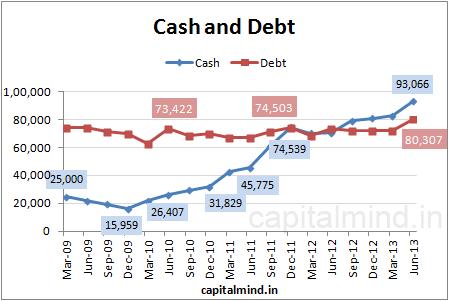 RIL Cash and Debt: Capital Mind