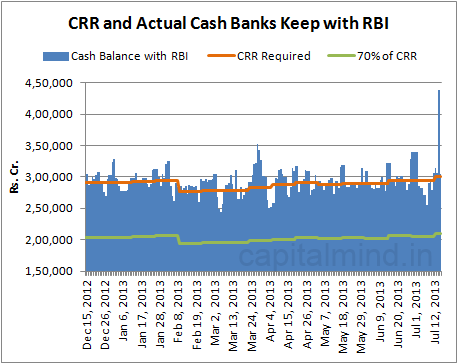 CRR and Actual Cash Maintained With RBI