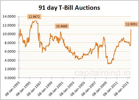 91 day T-Bill Auctions