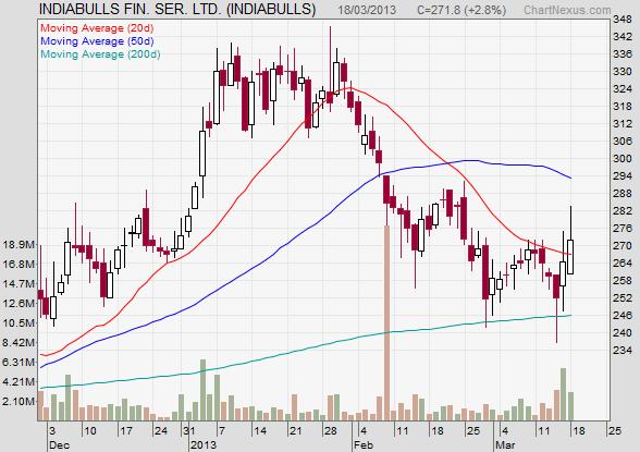 Indiabulls pre-merger price chart