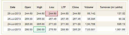 Indiabulls Housing Finance Lower Circuit