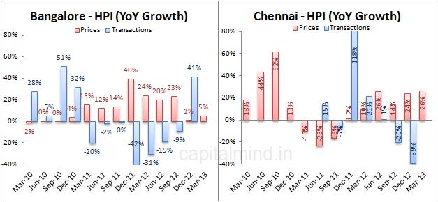 Bangalore Chennai HPI