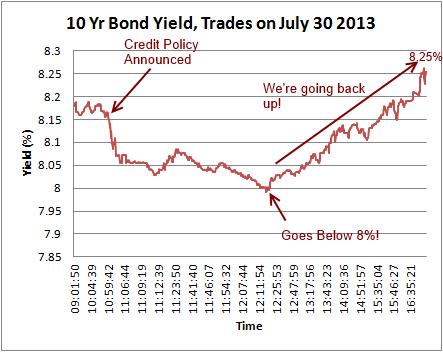 10 year bond yield