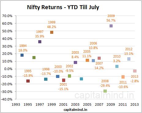 Nifty Returns YTD Till July