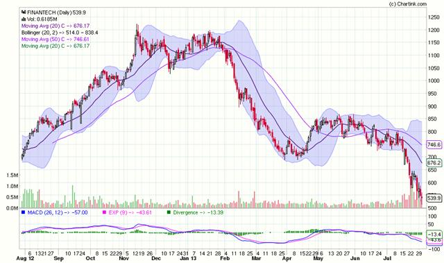 FT Stock Chart