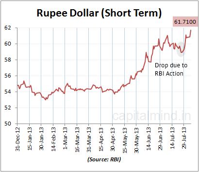 Rupee Dollar Short Term Chart