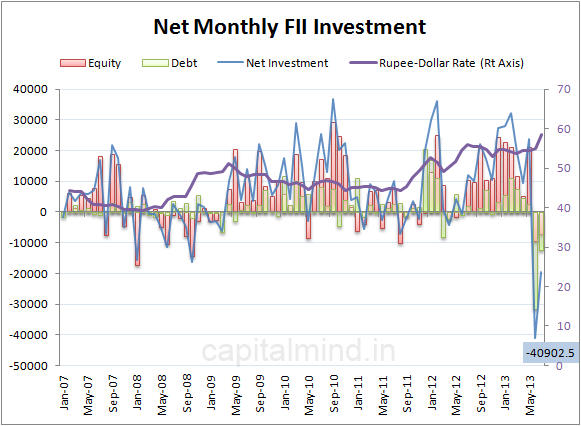 Net Monthly FII Investment (with Rupee rate) chart