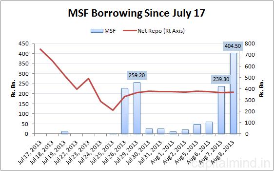 MSF Borrowing since July 17