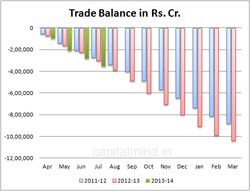 India's Trade Balance in rupees