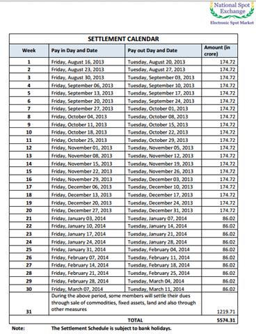 NSEL Settlement Calendar