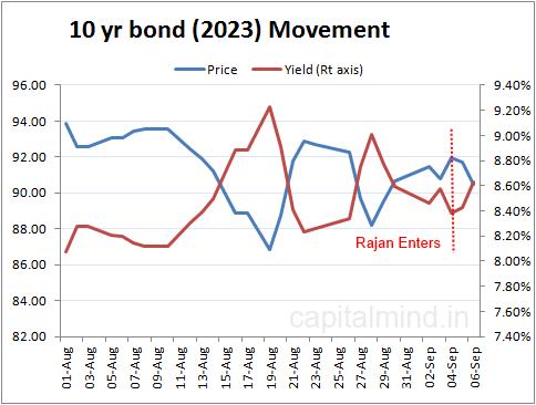 10 yr bond movement