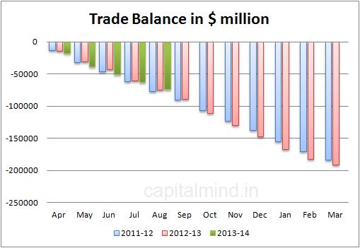 Trade balance in $ mln