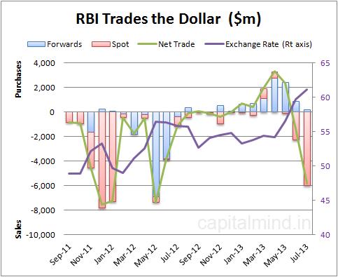 RBI Trades the Dollar