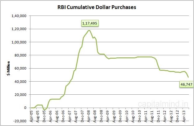 RBI Cumulative Dollar Purchases