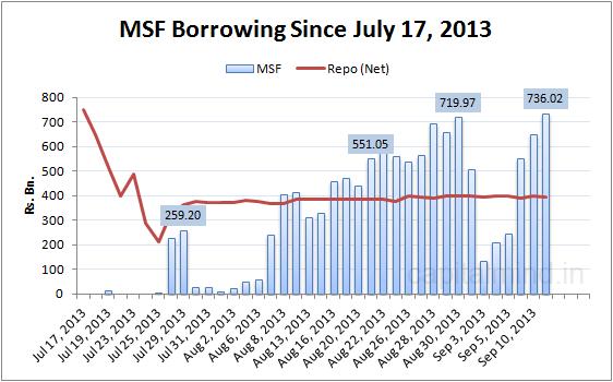 MSF Borrowing Chart